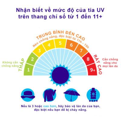 Chỉ số UV
